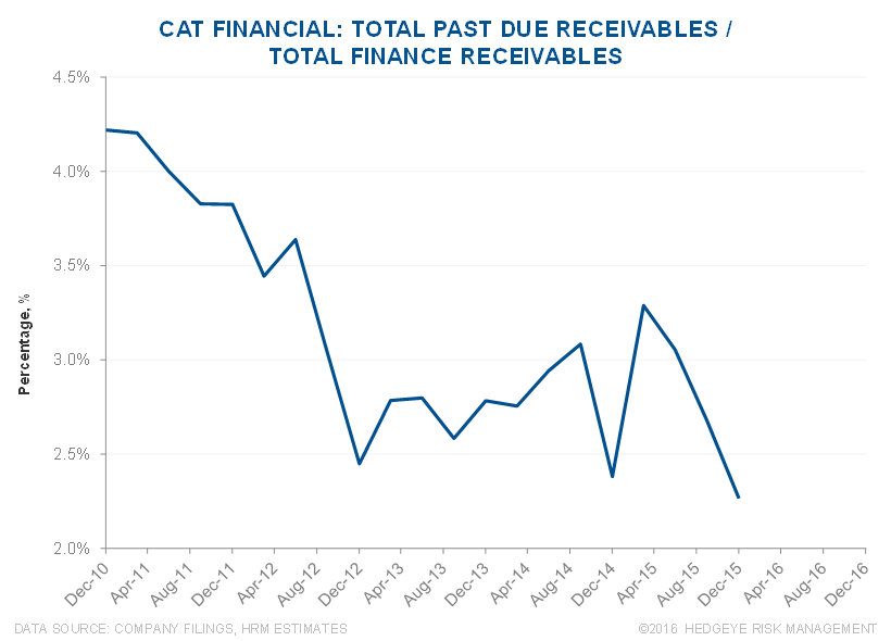 CAT | Mismatch Between Cat Financial Trends vs. Used Equipment Values - CAT 8 2 23