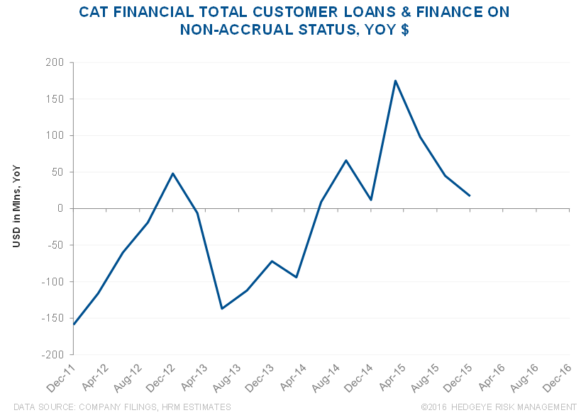 CAT | Mismatch Between Cat Financial Trends vs. Used Equipment Values - CAT 9 2 23