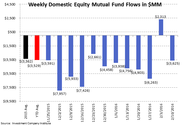 [UNLOCKED] Fund Flow Survey | Taxable Drawdowns = Treasury Takedowns - ICI2
