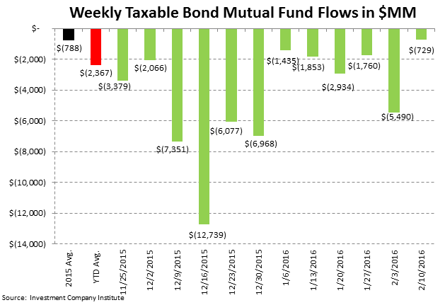 [UNLOCKED] Fund Flow Survey | Taxable Drawdowns = Treasury Takedowns - ICI4