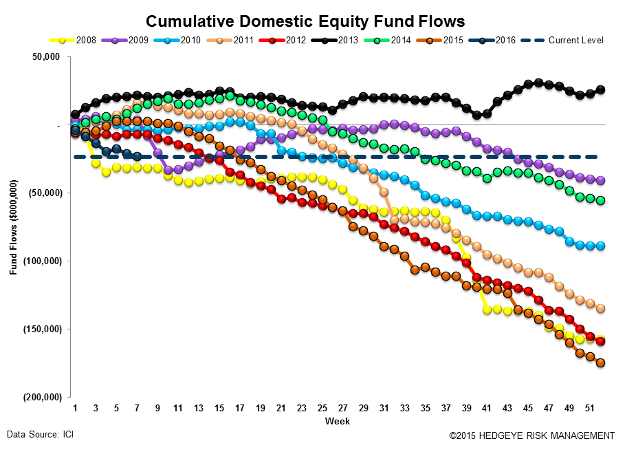 ICI Fund Flow Survey | Small Reprieve from Taxable Drawdowns - ICI12