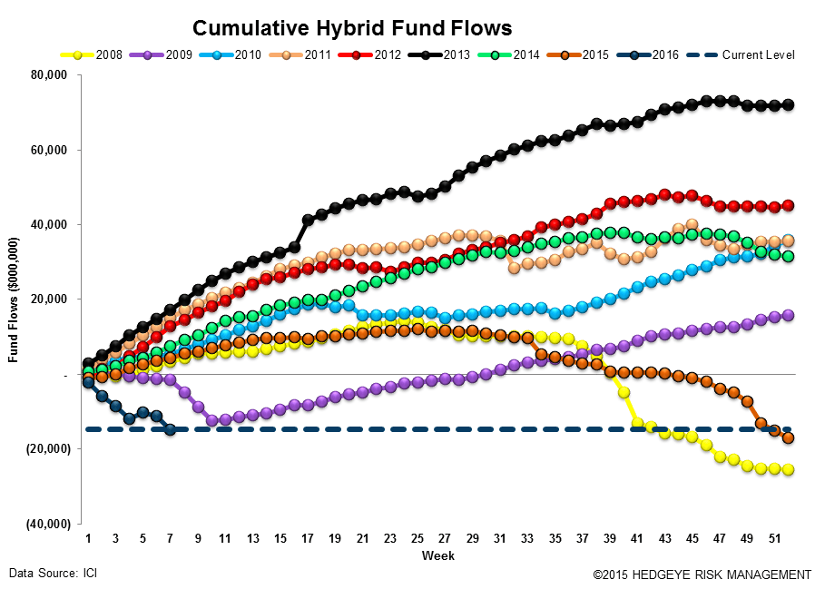 ICI Fund Flow Survey | Small Reprieve from Taxable Drawdowns - ICI14
