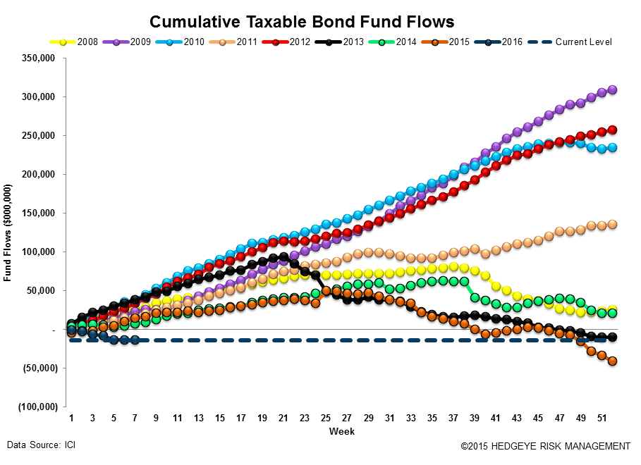 ICI Fund Flow Survey | Small Reprieve from Taxable Drawdowns - ICI15