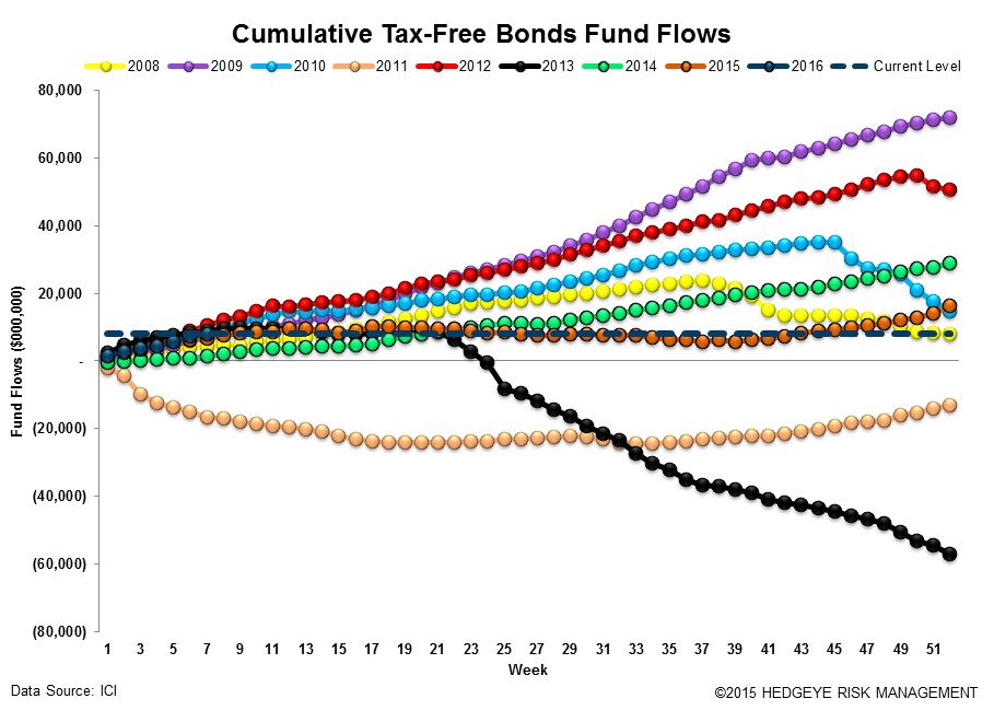 ICI Fund Flow Survey | Small Reprieve from Taxable Drawdowns - ICI16