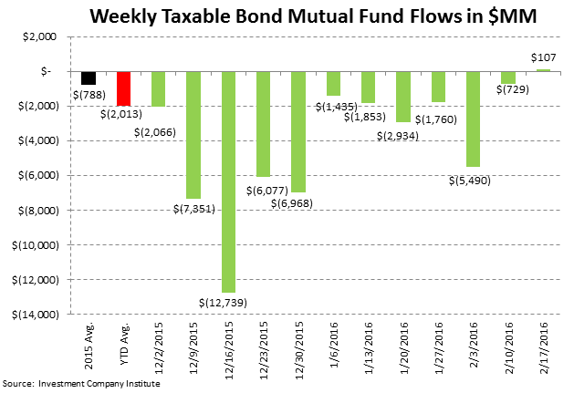 ICI Fund Flow Survey | Small Reprieve from Taxable Drawdowns - ICI4