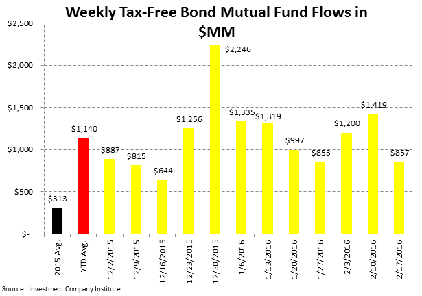 ICI Fund Flow Survey | Small Reprieve from Taxable Drawdowns - ICI5