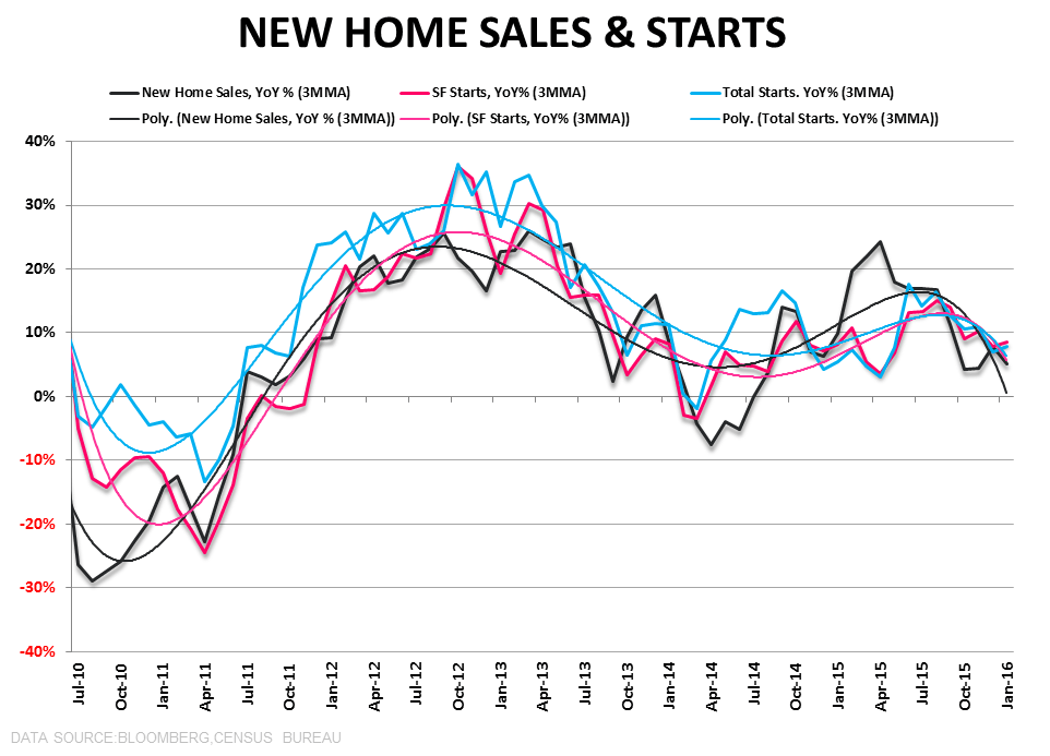 CHART OF THE DAY: New Home Sales Throw Up A Brick - 2 25  New Home Sales   Starts Wave