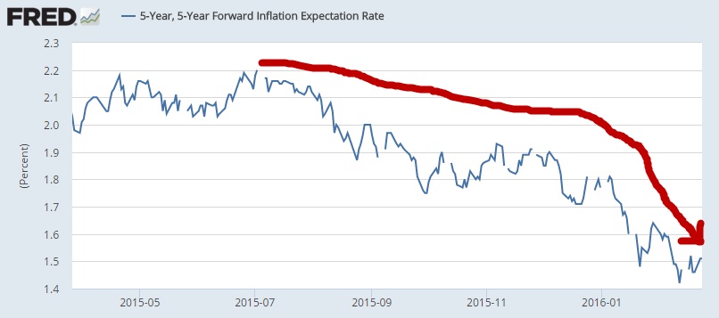 The Big Bang Theory: What Happens When The Central Planning Edifice Collapses? - 5yr forward inflation expec