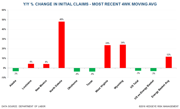 Initial Claims | 99 Problems - Claims12 normal  2