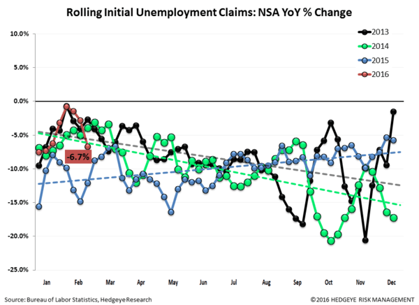 Initial Claims | 99 Problems - Claims2 normal  3