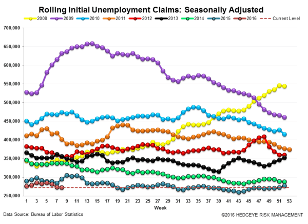 Initial Claims | 99 Problems - Claims3 normal  3