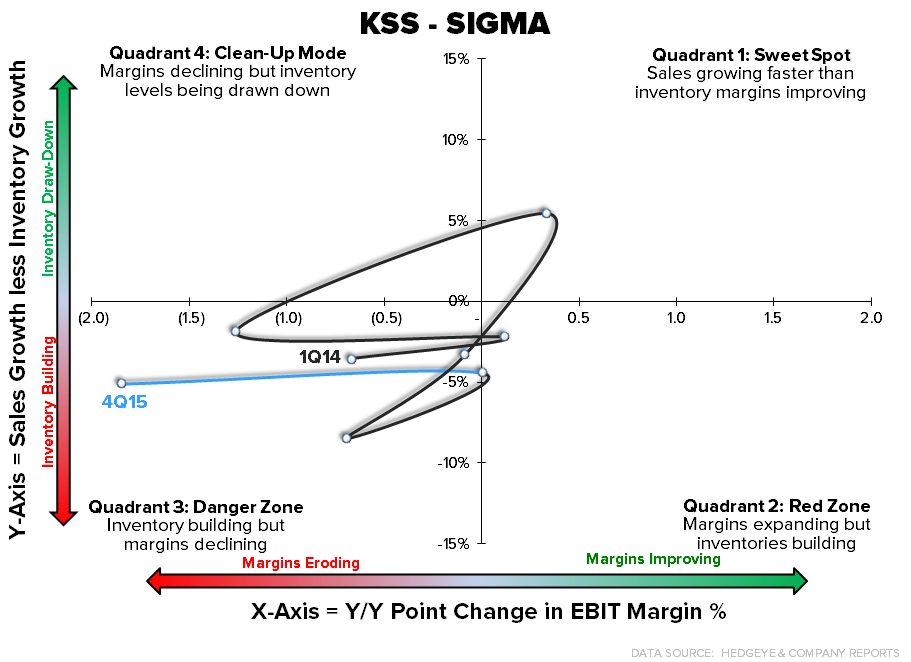KSS | Does America Need Kohl's? - KSS SIGMA