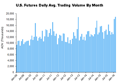 HEDGEYE Exchange Tracker | Futures Lead the Week - XMon12