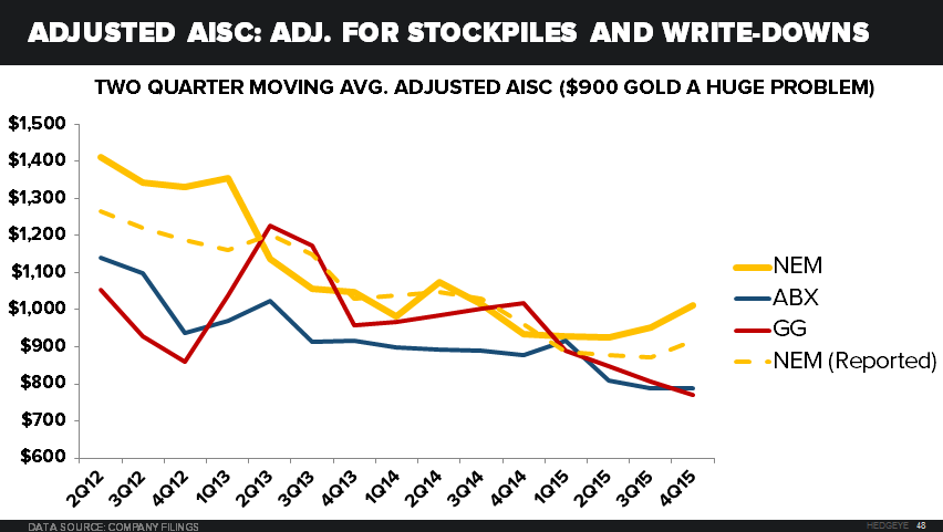 NEM, ABX, GG: Charts that Matter - AISC Adj. For stockpiles