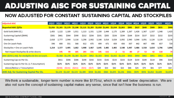 NEM, ABX, GG: Charts that Matter - AISC Table adjusted for stockpiles and sustaining capital