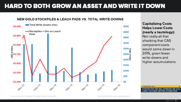 NEM, ABX, GG: Charts that Matter - NEM Write downs vs. stockpiles