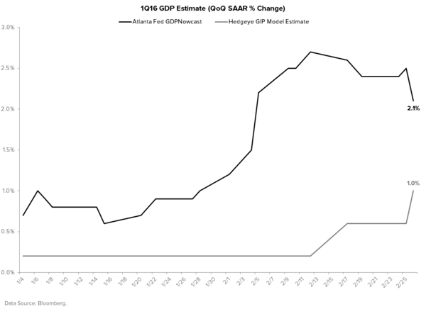We're Wrong On U.S. Growth (Well, Kind Of) - Atlanta Fed vs. Hedgeye Macro GDP Estimate Tracker
