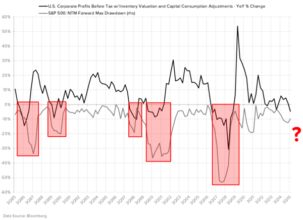 We're Wrong On U.S. Growth (Well, Kind Of) - CORPORATE PROFITS VS. SPX