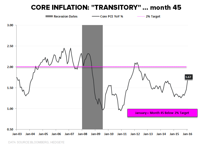We're Wrong On U.S. Growth (Well, Kind Of) - Core PCE YoY
