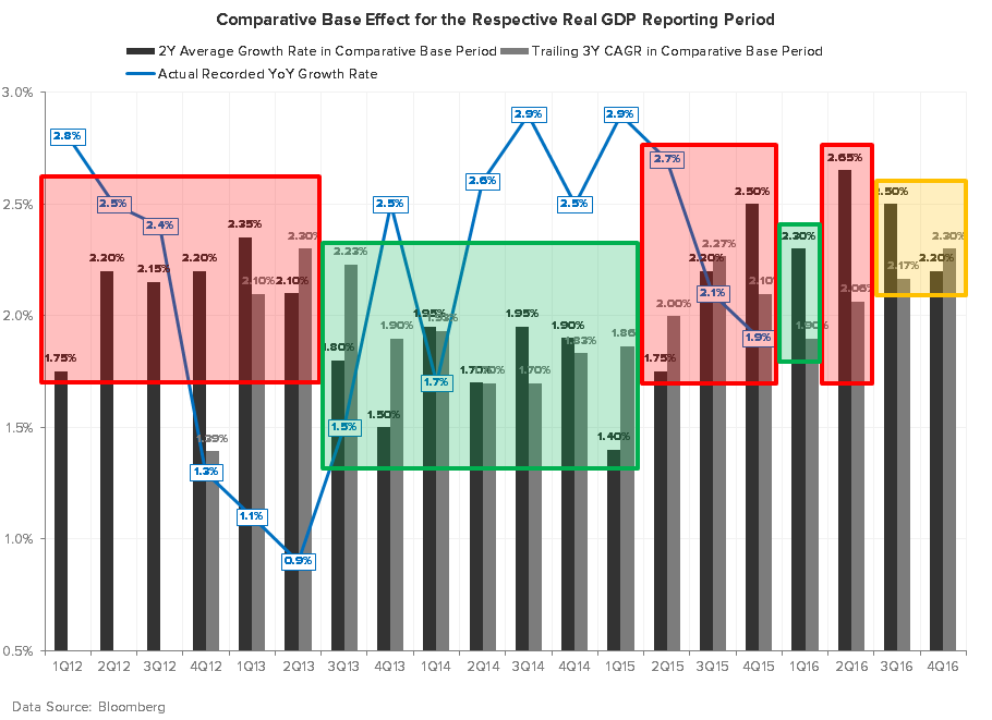 We're Wrong On U.S. Growth (Well, Kind Of) - GDP COMPS