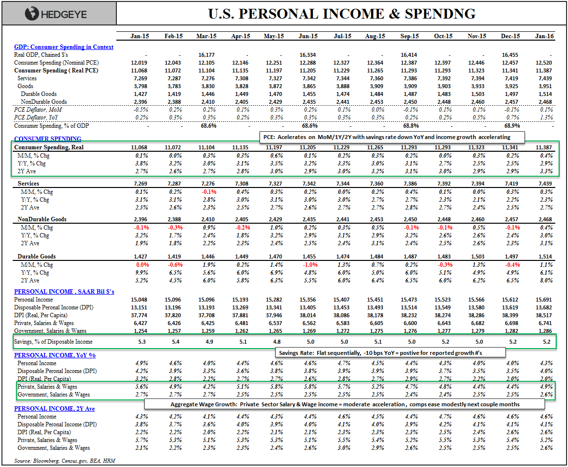 We're Wrong On U.S. Growth (Well, Kind Of) - Income Spending Summary Table