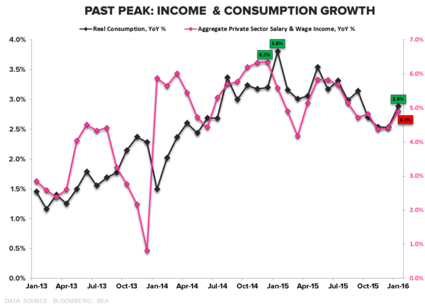 We're Wrong On U.S. Growth (Well, Kind Of) - Income   Consumption Growth