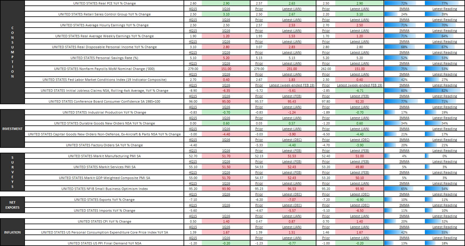 We're Wrong On U.S. Growth (Well, Kind Of) - U.S. Economic Summary Table