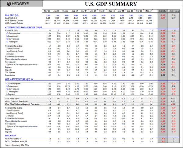 We're Wrong On U.S. Growth (Well, Kind Of) - U.S. GDP Summary Table