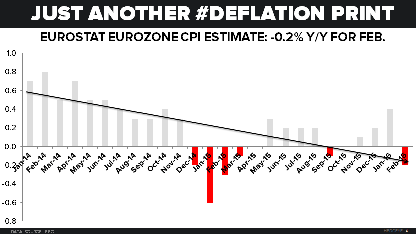 CHART OF THE DAY: Eurozone Deflation Hits Equities (Again)  - 02.29.16 Chart