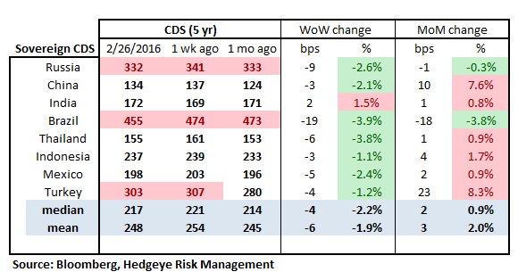 MONDAY MORNING RISK MONITOR | ASIA RISK RISING IN THE BACKGROUND - RM16