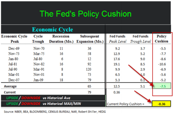 The Fed's In Deep Doo-Doo If Recession Comes - policy cushion