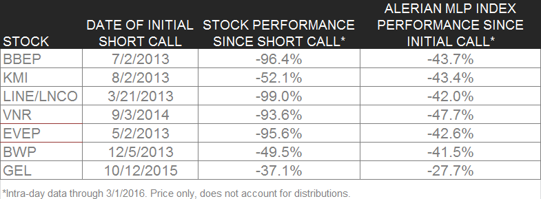 FLASHBACK: An Update On Hedgeye Energy Analyst Kevin Kaiser's MLP Short Calls - kaiser calls
