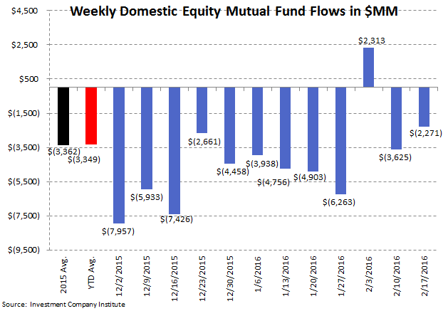 [UNLOCKED] Fund Flow Survey | Small Reprieve from Taxable Drawdowns - ICI2 2