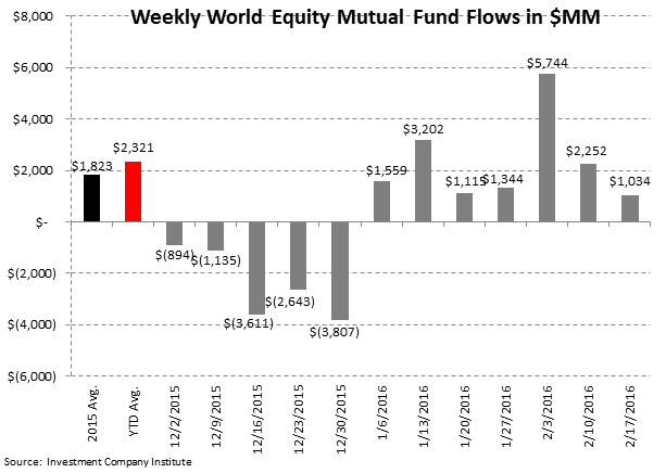 [UNLOCKED] Fund Flow Survey | Small Reprieve from Taxable Drawdowns - ICI3