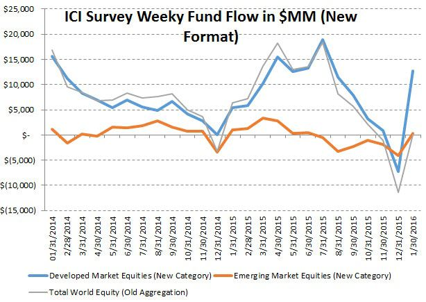 ICI Fund Flow Survey | More is More - new intro