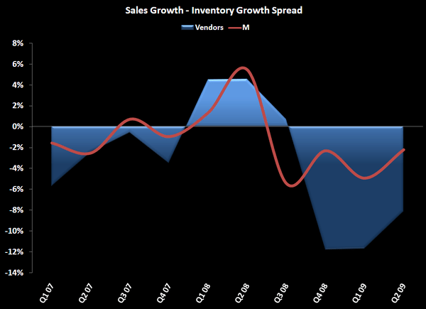 Retail: Destocking Over? - Sales Inventory Growth