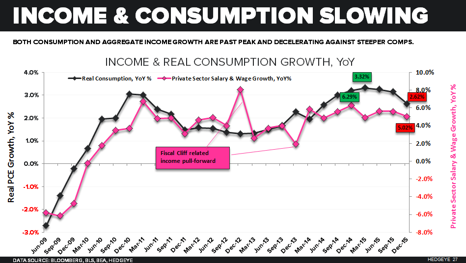 CHART OF THE DAY: Is There A Pick Up In U.S. Real Consumer Spending? No - 03.03.16 chart