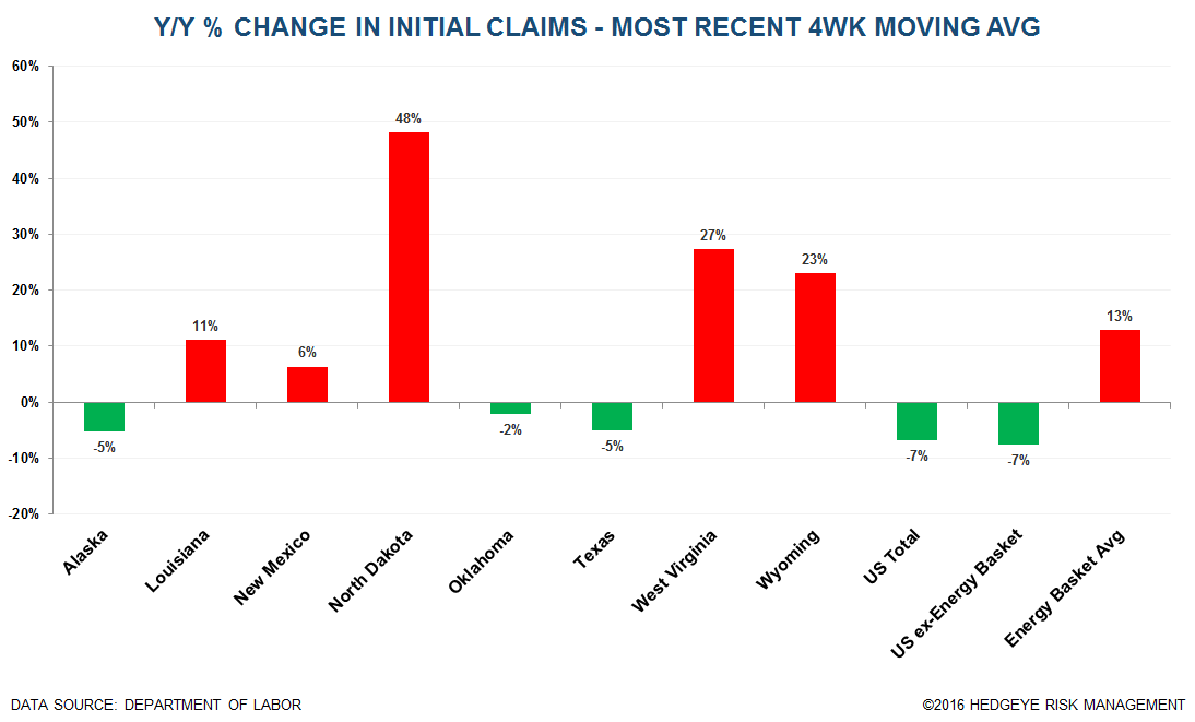 Initial Claims | Energy Still Bad, Ex-Energy Still Meh - Claims12
