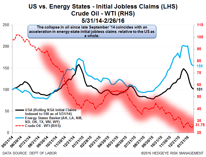 Initial Claims | Energy Still Bad, Ex-Energy Still Meh - Claims14
