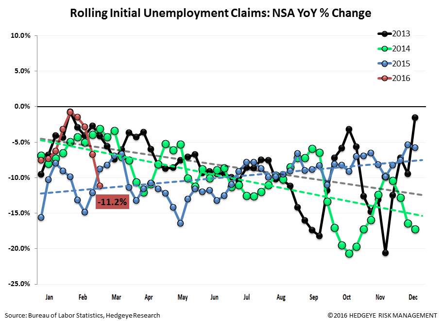 Initial Claims | Energy Still Bad, Ex-Energy Still Meh - Claims2