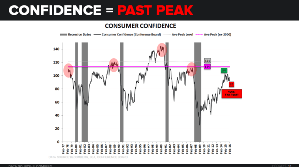 Spillovers & Broken Records | Some Quick Thoughts on Services - Confidence past peak