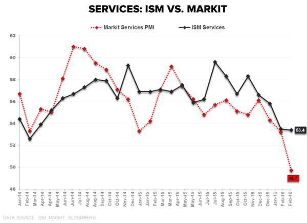 Spillovers & Broken Records | Some Quick Thoughts on Services - ISM Services