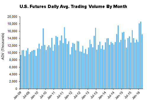 HEDGEYE Exchange Tracker | Record Volume with Pricing Power - XMon12