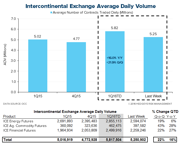 HEDGEYE Exchange Tracker | Record Volume with Pricing Power - XMon7