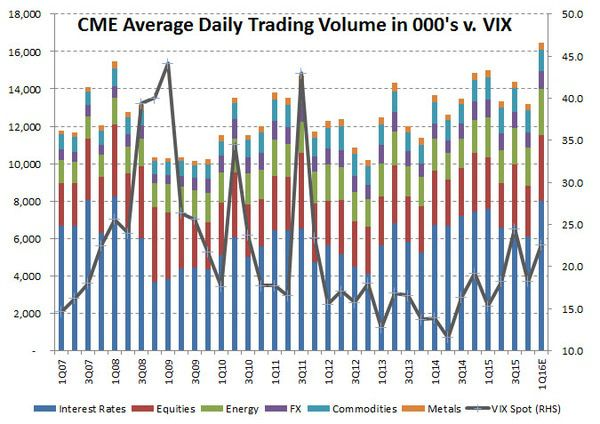 HEDGEYE Exchange Tracker | Record Volume with Pricing Power - opening chart