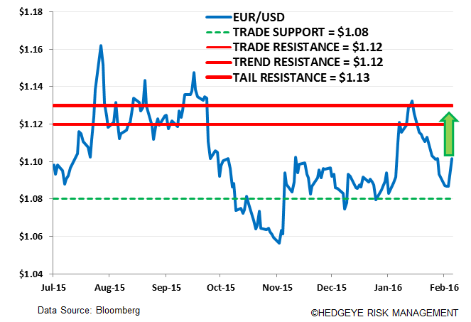 Top 7 Reasons Why the ECB Will Act on March 10th - a. EUR USD