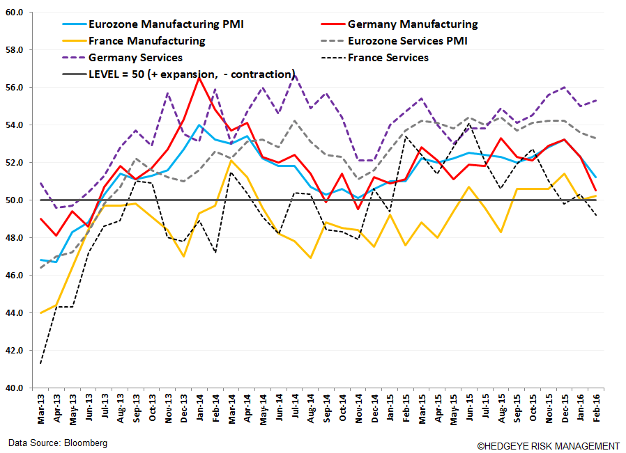 Top 7 Reasons Why the ECB Will Act on March 10th - a. PMI Charts