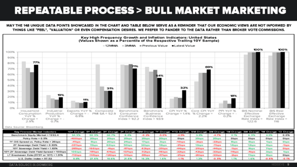 Bull Market Marketing - 3 4 16 Chart of the Day