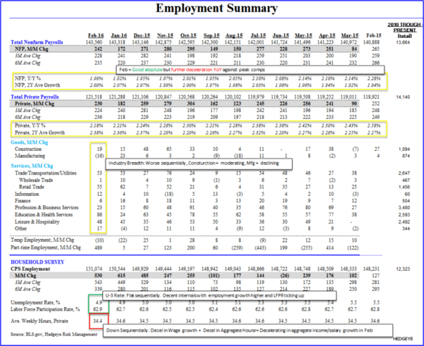 What The Media Missed About Today's Jobs Report - employment summary