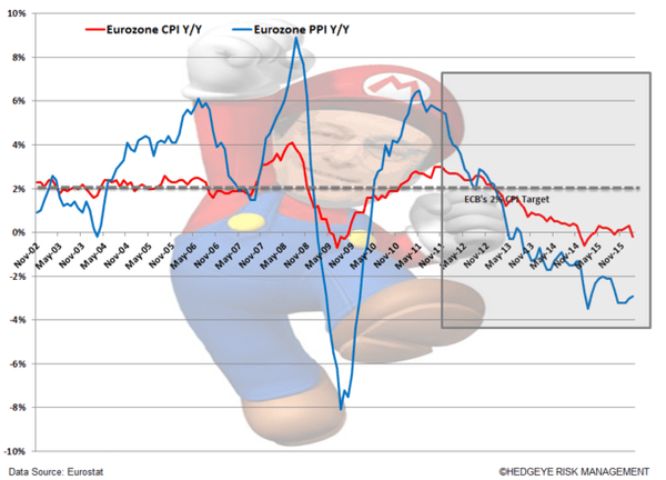 Will Super Mario (Draghi) Act At The Next ECB Meeting? - super mario